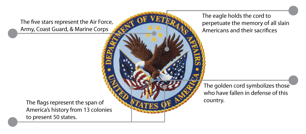 VA-Information-diagram